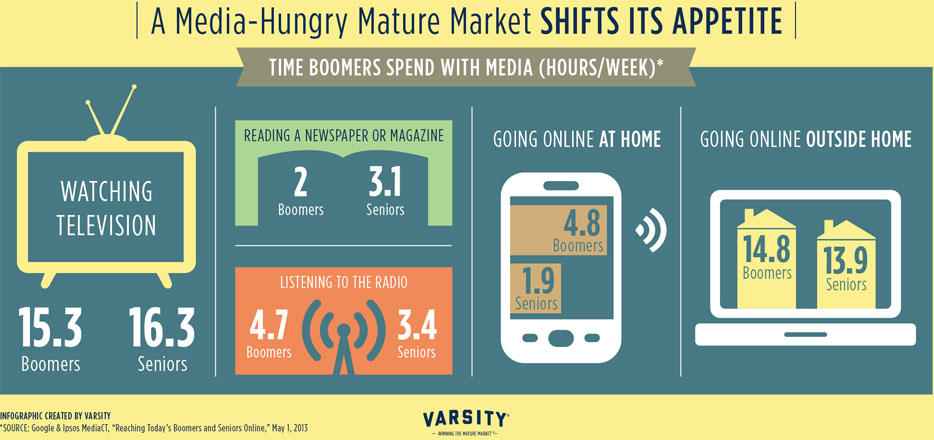 Time Boomers Spend with Media infographic