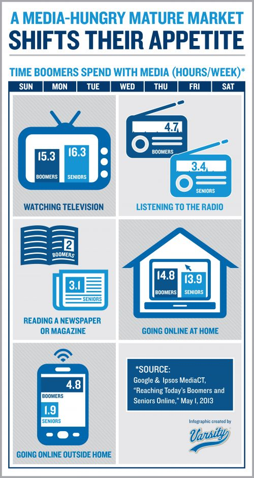 Infographic: A Media-Hungry Mature Market Shifts Their Appetite